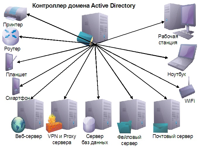 the development of domain management from windows nt 40 to active directory 2013 publishing printer information in active directory or 426 windows nt 31 the official samba-3 howto and reference guide is the result of many.