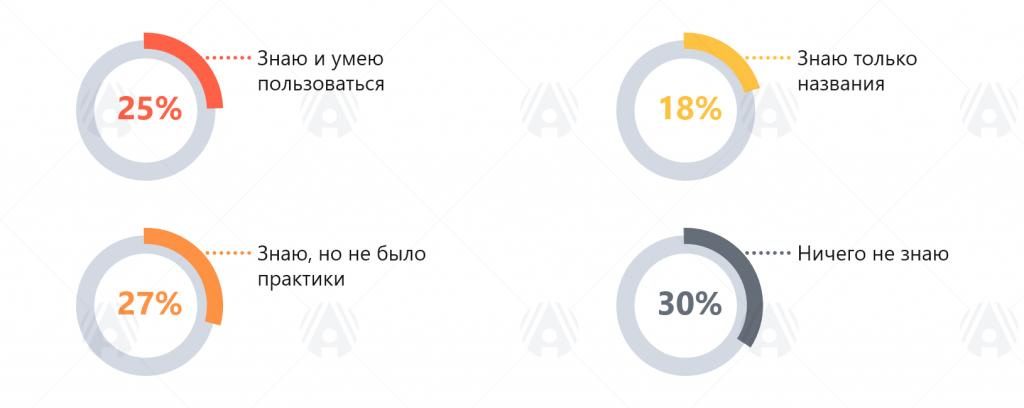 01-Уровень-знакомства-респондентов-с-российским-программным-обеспечением.png
